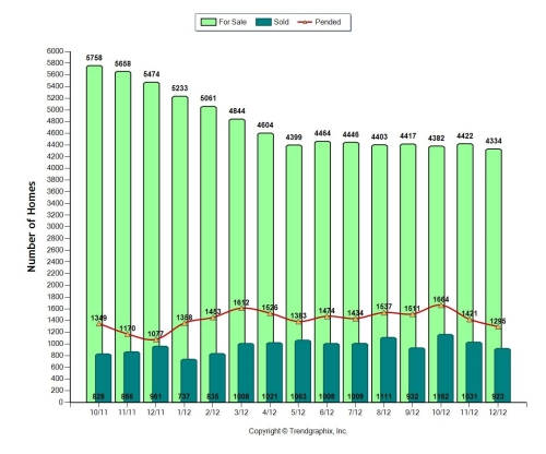 Sold vs For sale houses in Miami-Dade Dec.2011-Dec. 2012.
